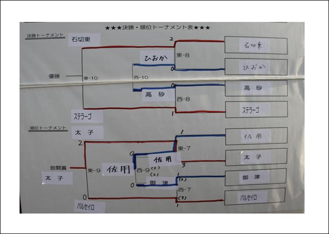 喜多杯2013トーナメント表