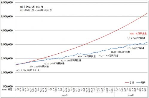 TOTAL収支表進捗グラフ2013年3月