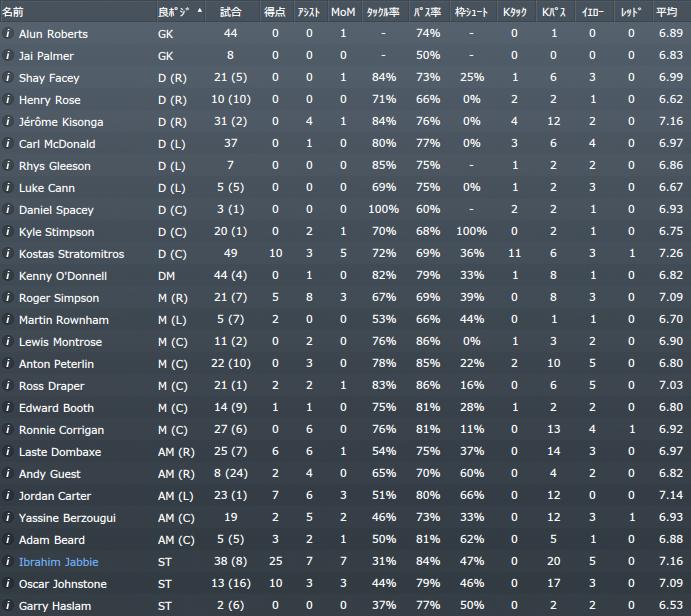 2015-16 シーズン個人成績
