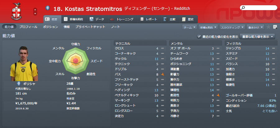 2016-17 Stramitoros