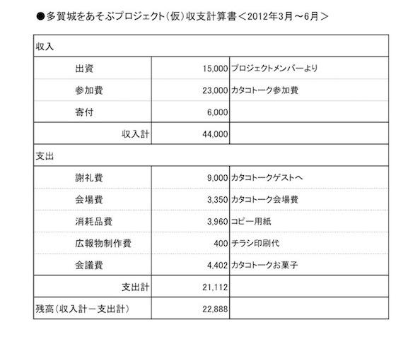 たそぶP会計6月分 収支計算書(201206)