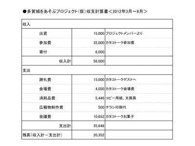 収支計算書(201208)