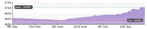 profile-graphperformance.png
