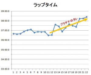 2012フジ55ラップ