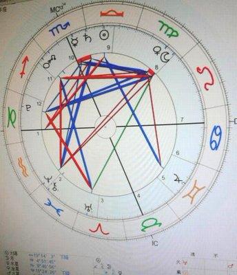 西洋占星術仕事運グループコンサル