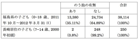 甲状腺異常データ、長崎と福島比較