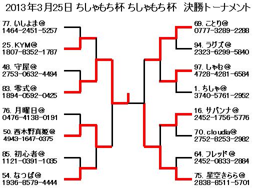 2013年3月25日ちしゃもち杯ちしゃもち杯 決勝トーナメント