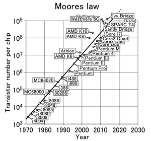 Moores_law_(1970-2011)-wikipedia.png