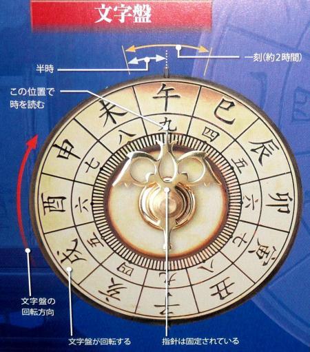 和時計文字盤1