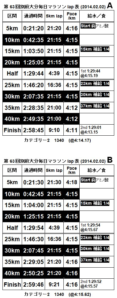 2014y01m27d_2014別大ペース表!