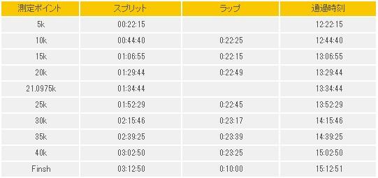 2014y02m03d_別大ラップとスプリット-185108948