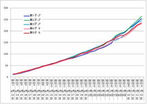 チャコベビー体重グラフ