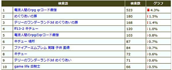 2012 6月の検索語