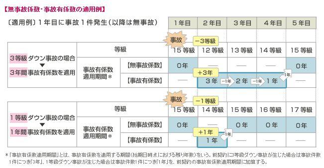 自動車保険三井