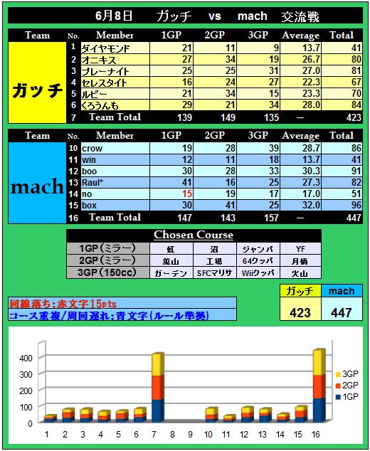 ガッチ vs mach (100戦目記念)