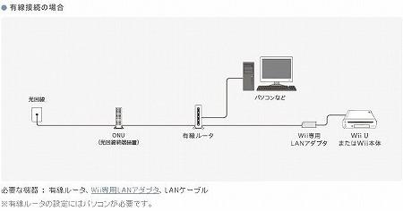 Wii U 有線接続