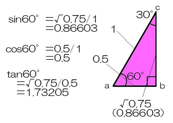 60度の関数