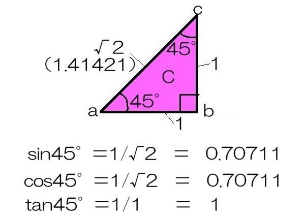 45度の関数