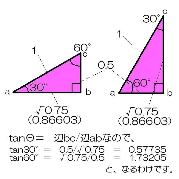 tan30と60s