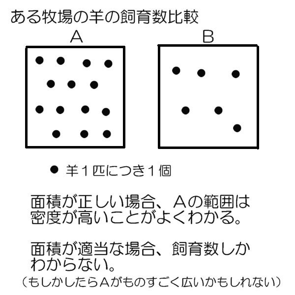 面積の比較