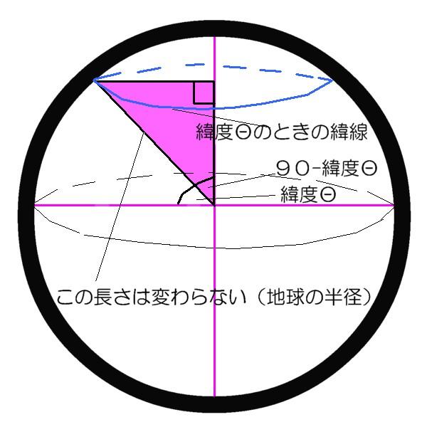 緯度とサイン