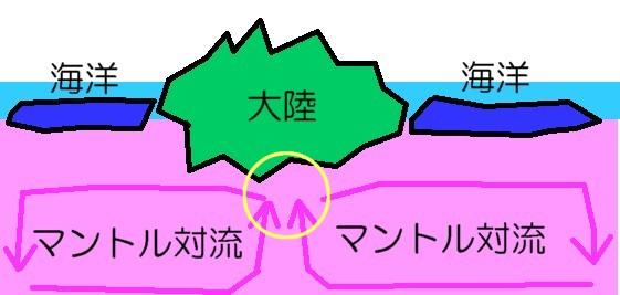 マントル対流