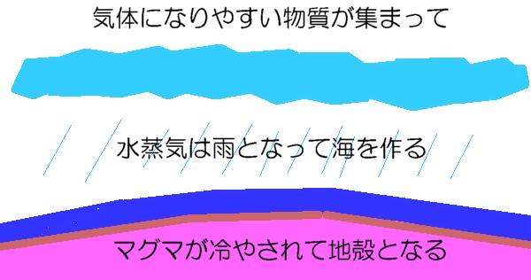 海の星誕生