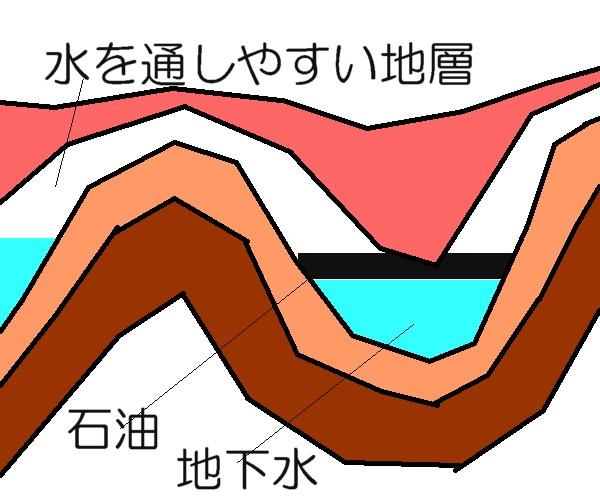地層と石油