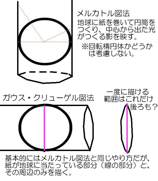 ガウスクリューゲル図法
