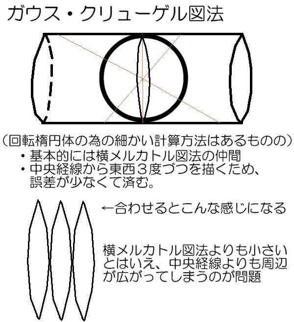 ガウス・クリューゲル図法