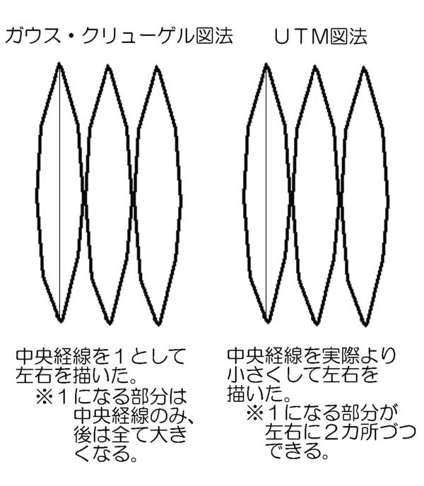 UTM図法