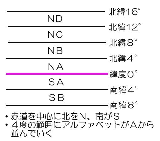 地形図番号の緯度