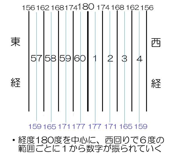 地形図番号の経度