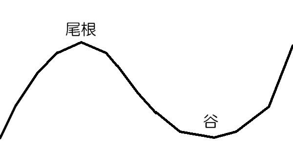尾根と谷断面図