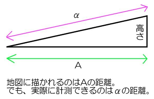 水準測量の応用