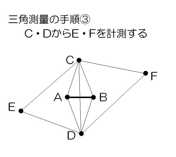 三角測量の手順3