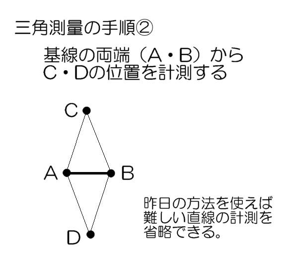 三角測量の手順2