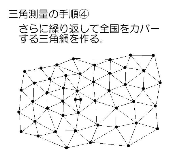 三角測量の手順4
