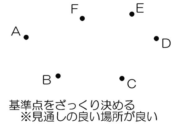 トラバース測量手順1