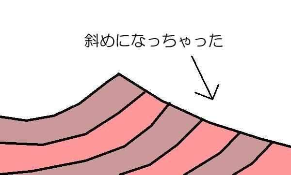 地殻変動で斜めに