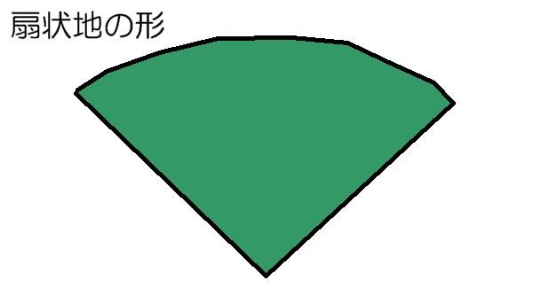 扇状地の形