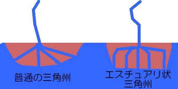 エスチュアリ状三角州