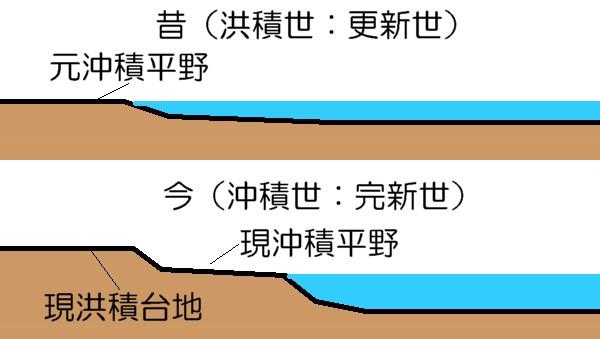 洪積台地の作られ方