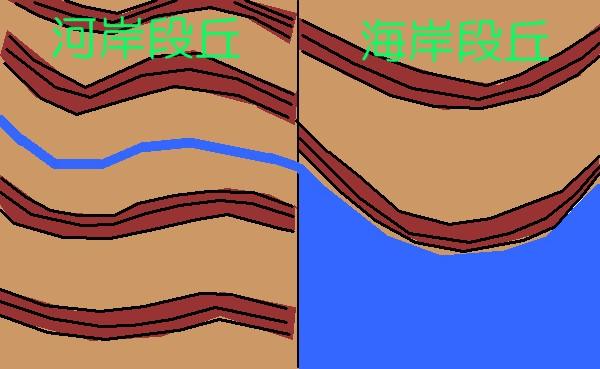河岸段丘と海岸段丘