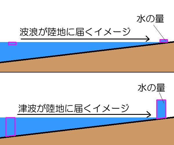 波浪と津波