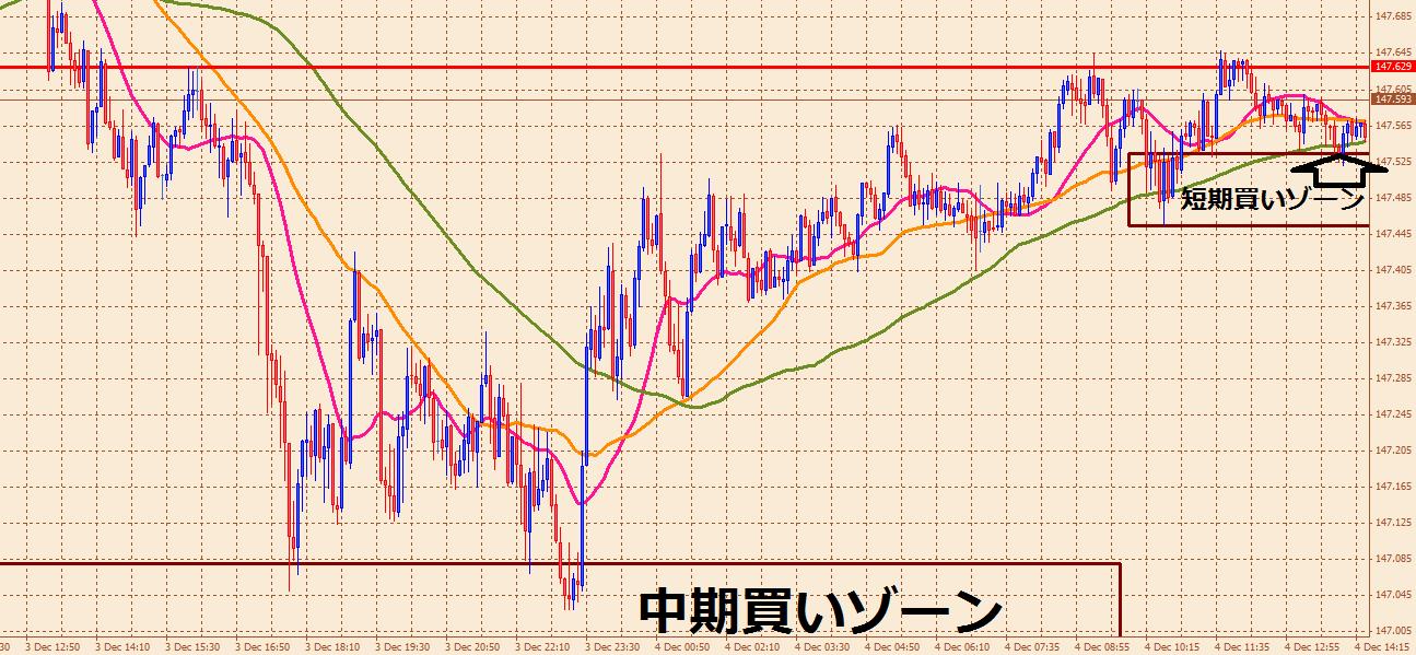 ユロ円5分
