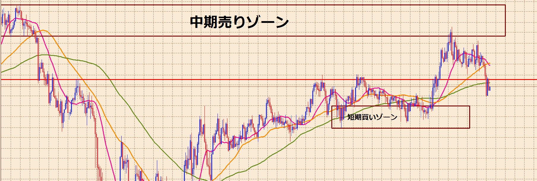 ユロ円中期2