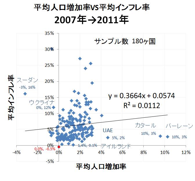 人口とインフレ4