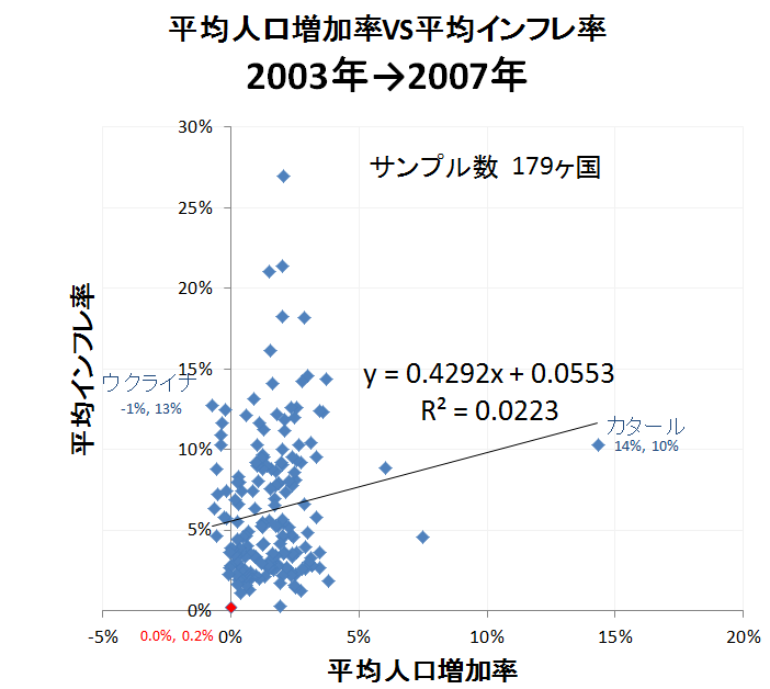 人口とインフレ3