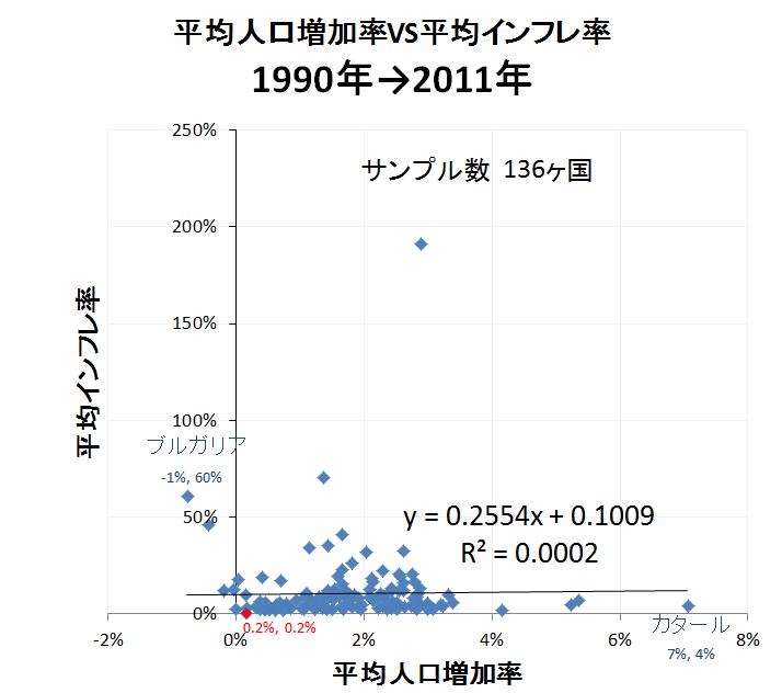 人口とインフレ2